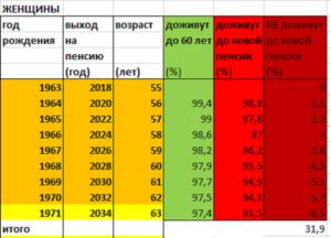 Как рассчитать пенсию лицам 1959 года рождения