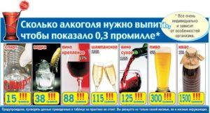 2,4 промили алкоголя в крови. Подскажите это сколько водки надо выпить? Какое описание опьянению?