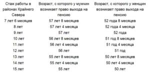 Полевой стаж. расчет для пенсии.