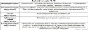 Скажите сколько человек считается группой при применении статей УК РФ (ст.160 УК). 2 человека будет считаться группой