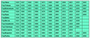 Я родилась 23 августа 1994 года.сейчас 2012 год.сколько мне лет сейчас и сколько будет на следующий год?