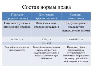 Помогите, пожалуйста, привети пример статьи из гк рф, где бы содержалась гипотеза, диспозиция, санкция