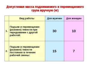 Сколько кг может поднимать на работе женщина согласно ТК, нас заставляют поднимать коробки от 15кг весом раб.день 9часов
