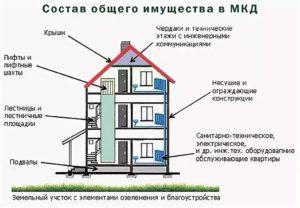 Где узнать, на чьем балансе числится многоквартирный дом?
