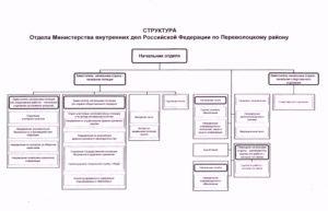 Как расшифровать аббревеатуру ОМВД? Имеется в виду Следственном отделе ОМВД России.