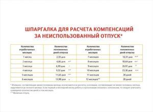 Сколько месяцев нужно отработать,чтобы взять оплачиваемый отпуск?