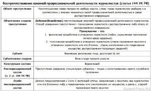Наказание по ст.ст.144-145 ук рф