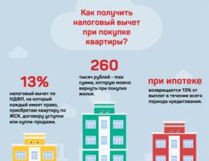 Можно ли продать квартиру сыну и ему потом получить 13 процентов от покупки квартиры?