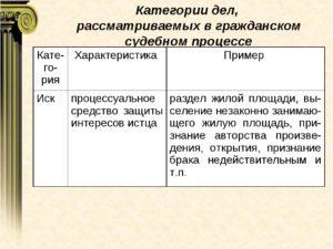 Какие категории дел рассматриваются в гражданском судопроизводстве? примеры