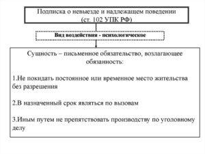 Максимальный срок подписки о невыезде в отношении подозреваемого?