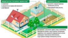 Какой порядок оформления продажи приватизированного садового участка с домиком?
